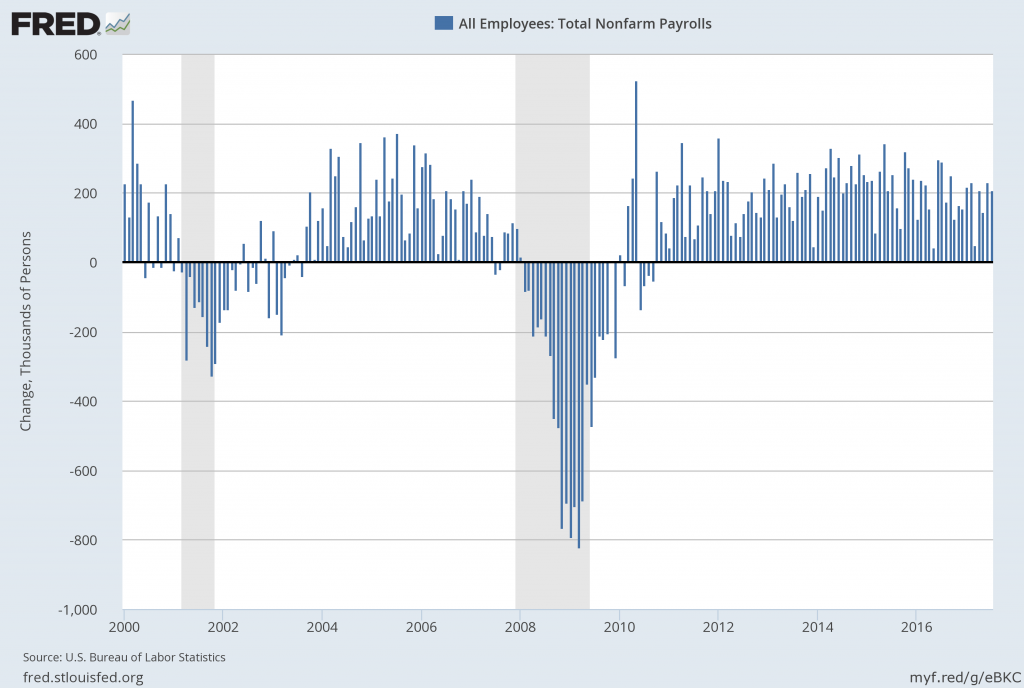 Total Nonfarm Payroll Monthly Change From Year 2000