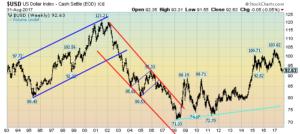 weekly U.S. Dollar chart