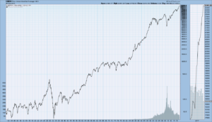 DJIA from 1900 through 9-20-17
