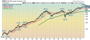 monthly S&P500 chart since 1980