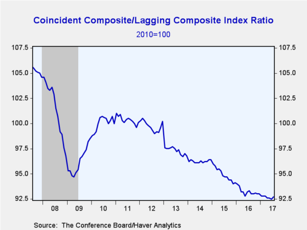 Conference Board Coincident Composite Index To Lagging Composite Index Ratio