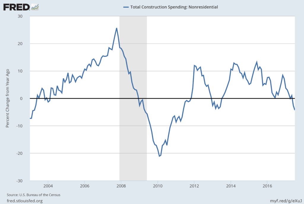 Total Nonresidential Construction Percent Change From Year Ago