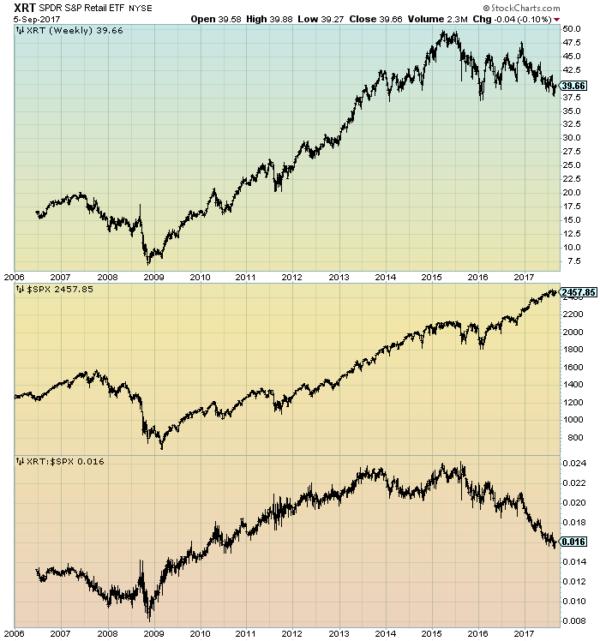 XRT:SPX chart
