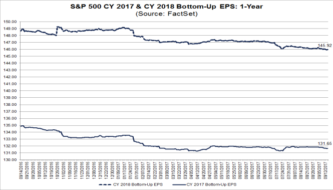 S&P500 projected EPS