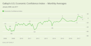 Gallup's U.S. Economic Confidence - Monthly Averages