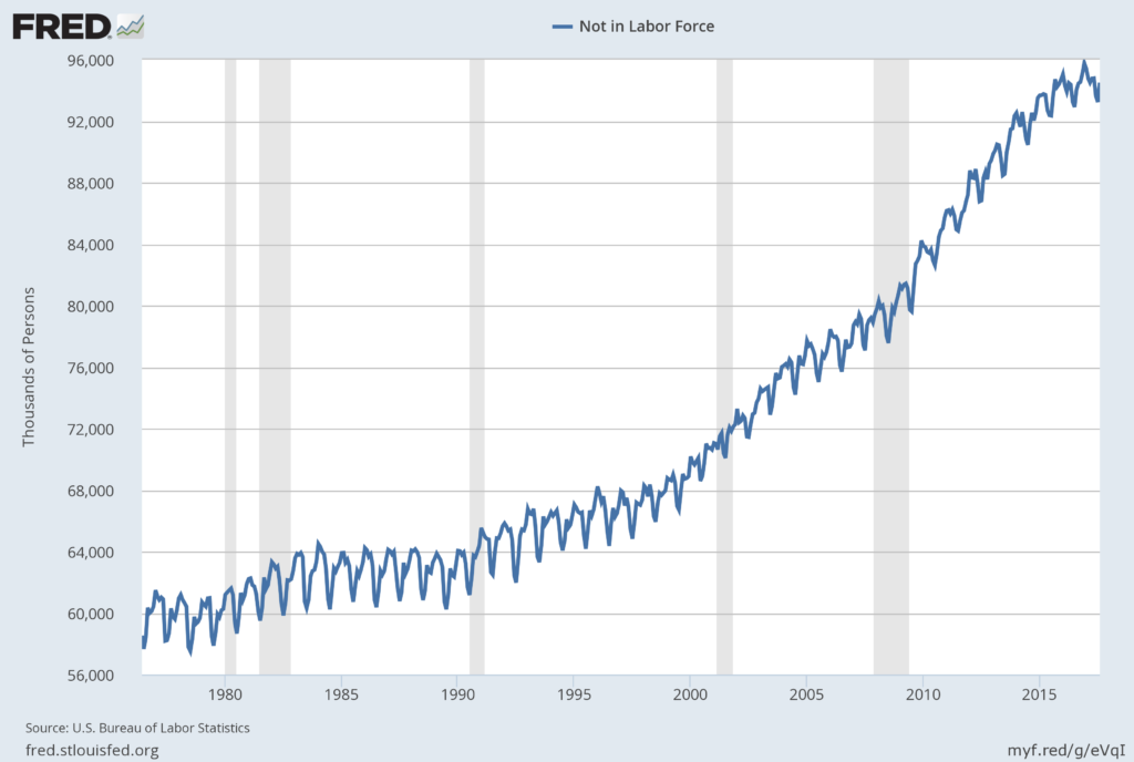 """""""Not In Labor Force"""""""