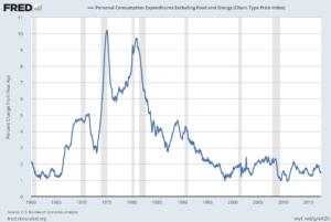 Core PCE inflation chart