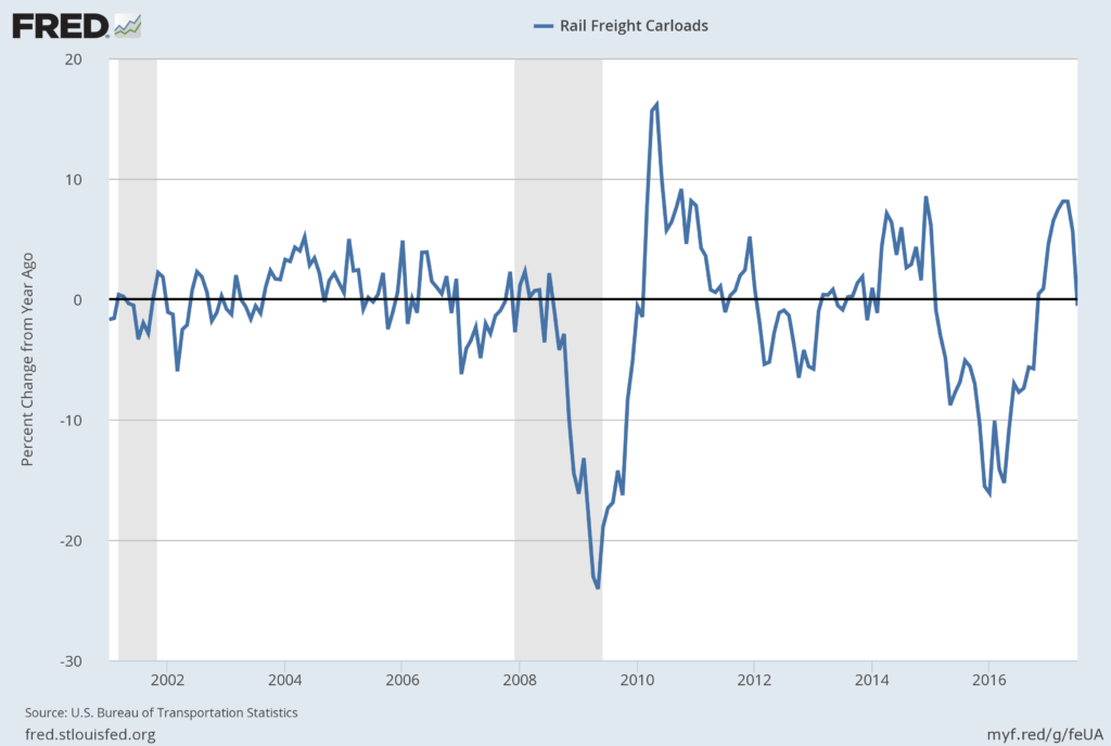 U.S. Rail Freight Carloads Percent Change From Year Ago
