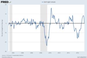 U.S. Rail Freight Carloads Percent Change From Year Ago