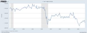 U.S. Rail Freight Carloads