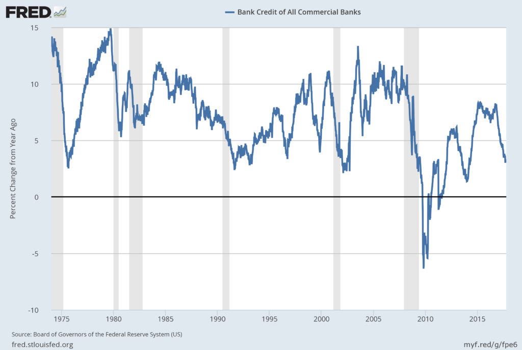Bank Credit – All Commercial Banks % Change from Year Ago