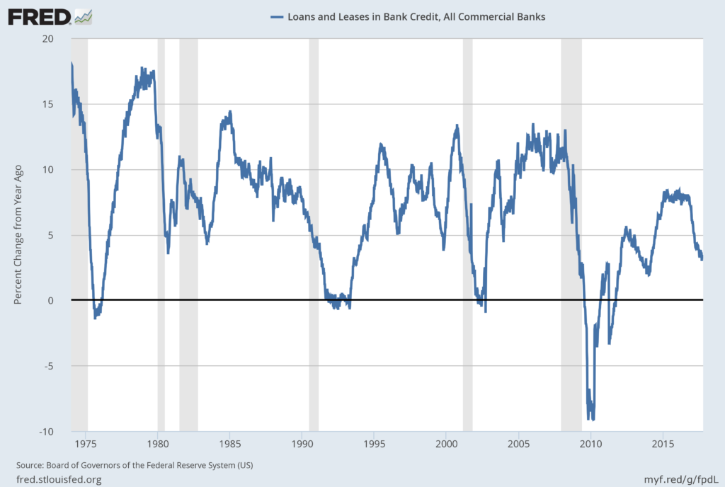 Total Loans and Leases of Commercial Banks % Change from Year Ago
