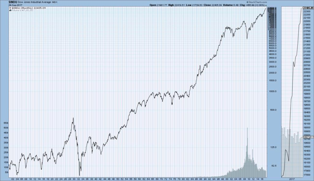 DJIA 1900-September 29, 2017
