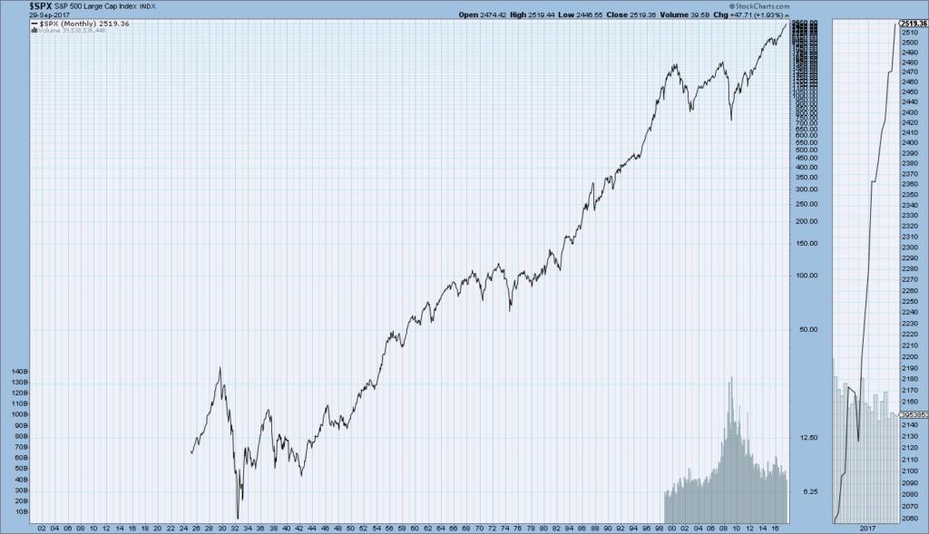 S&P500 1925-September 29, 2017