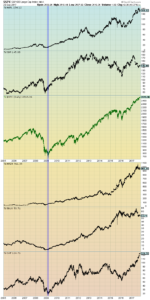 S&P500 and five prominent stocks since 2005