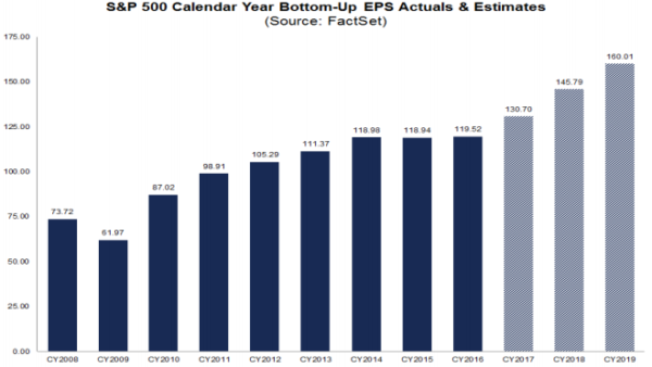 S&P500 actual and expected EPS