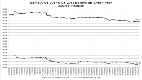 S&P500 EPS forecasts 2017 & 2018