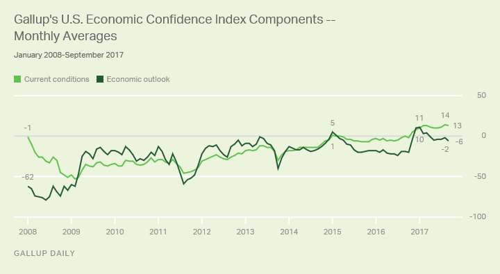 Gallup's U.S. Economic Confidence Index Components - Monthly Averages