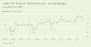 Gallup's U.S. Economic Confidence Index - Monthly Averages