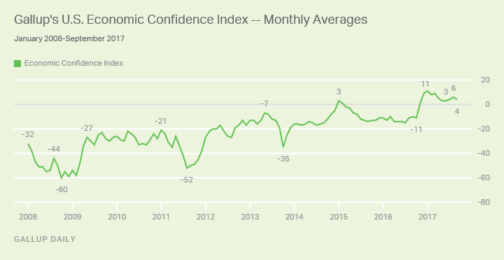 Gallup's U.S. Economic Confidence Index - Monthly Averages