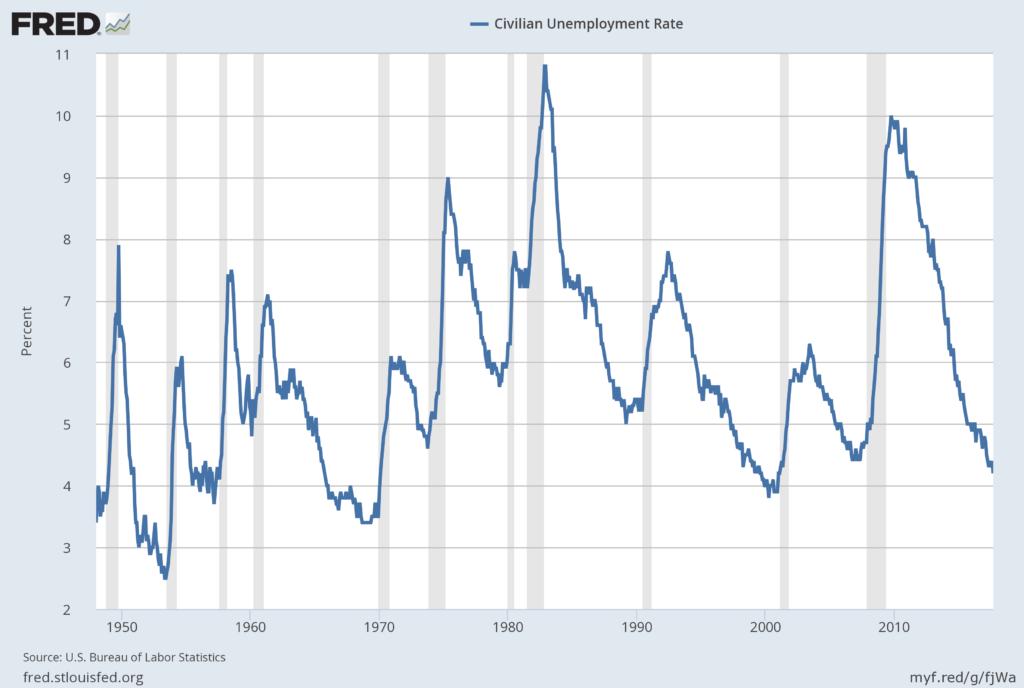 U.S. unemployment rates