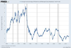 AHETPI Percent Change From Year Ago