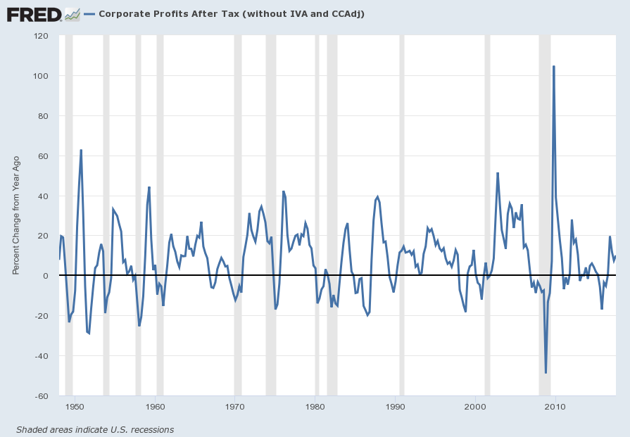 Corporate Profits Percent Change From Year Ago