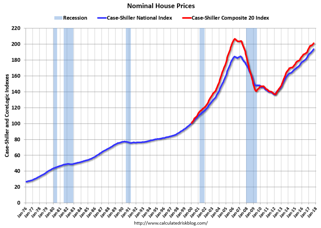 Case-Shiller Nominal