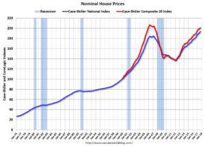 Case-Shiller Nominal