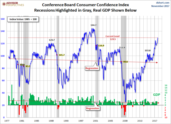 Conference Board Consumer Confidence
