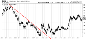 USD Dollar daily chart