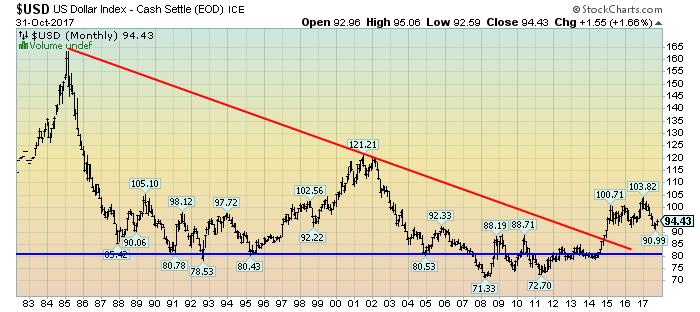 U.S. Dollar since 1980