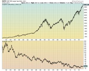 S&P500 And 10-Year U.S. Treasury Yields