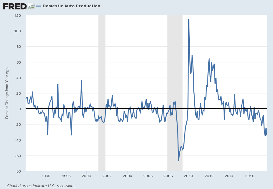 U.S. Domestic Auto Production Percent Change From Year Ago