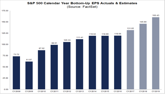 actual and projected S&P500 EPS