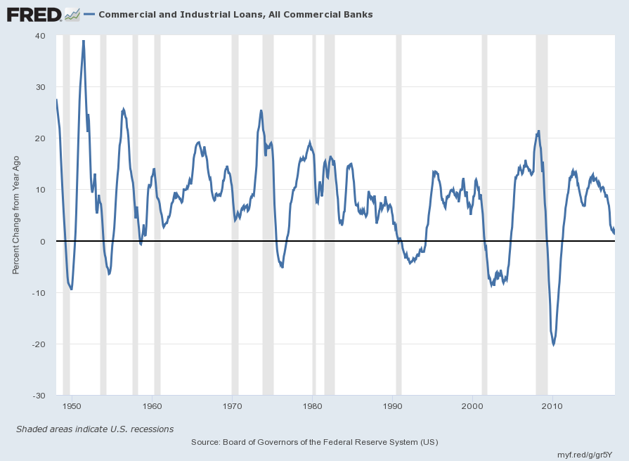 Commercial And Industrial Loans Percent Change From Year Ago