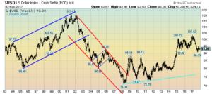 US Dollar Weekly LOG