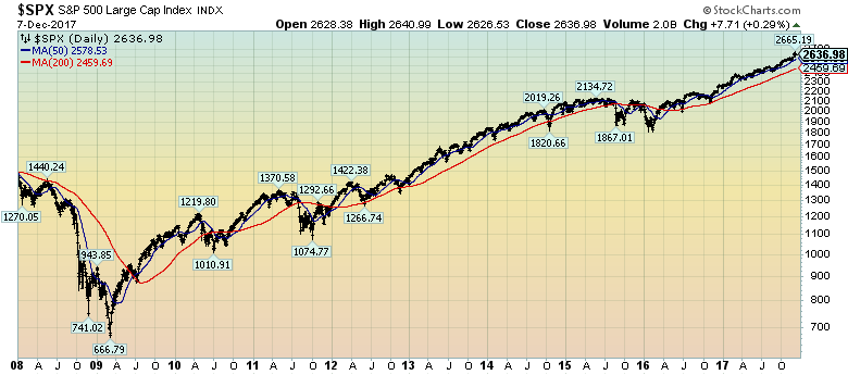 S&P500 since 2008 chart