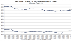 S&P500 expected earnings