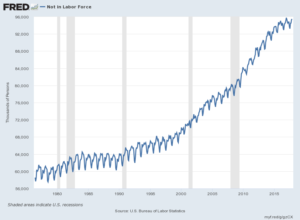 Not In Labor Force chart