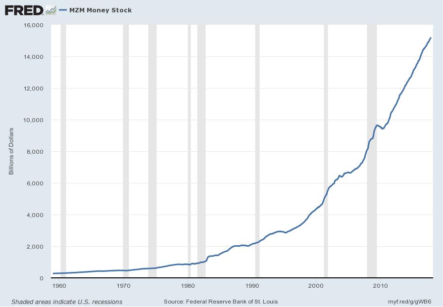 Money Supply Charts Through November 2017
