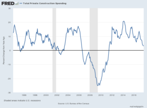 Total Private Construction Spending