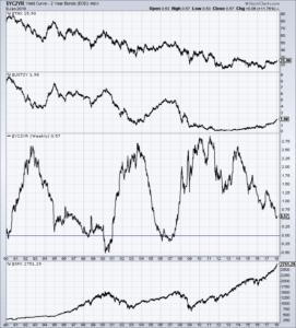 Yield Curve proxy