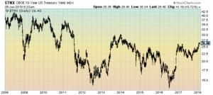 U.S. 10-Year Treasury Yield Daily
