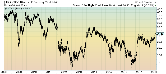 U.S. 10-Year Treasury Yield Daily