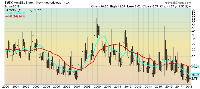 VIX Monthly Chart from the year 2000