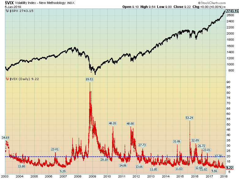 Economicgreenfield 1 8 18 Vix Daily Vs Spx Since 2003