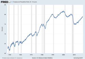 Employment-Population Ratio 25 to 54 Years Old