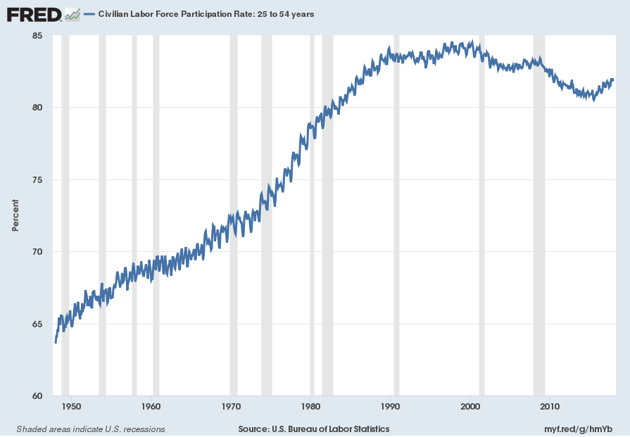 Civilian Labor Force Participation Rate 25-54 Years Old
