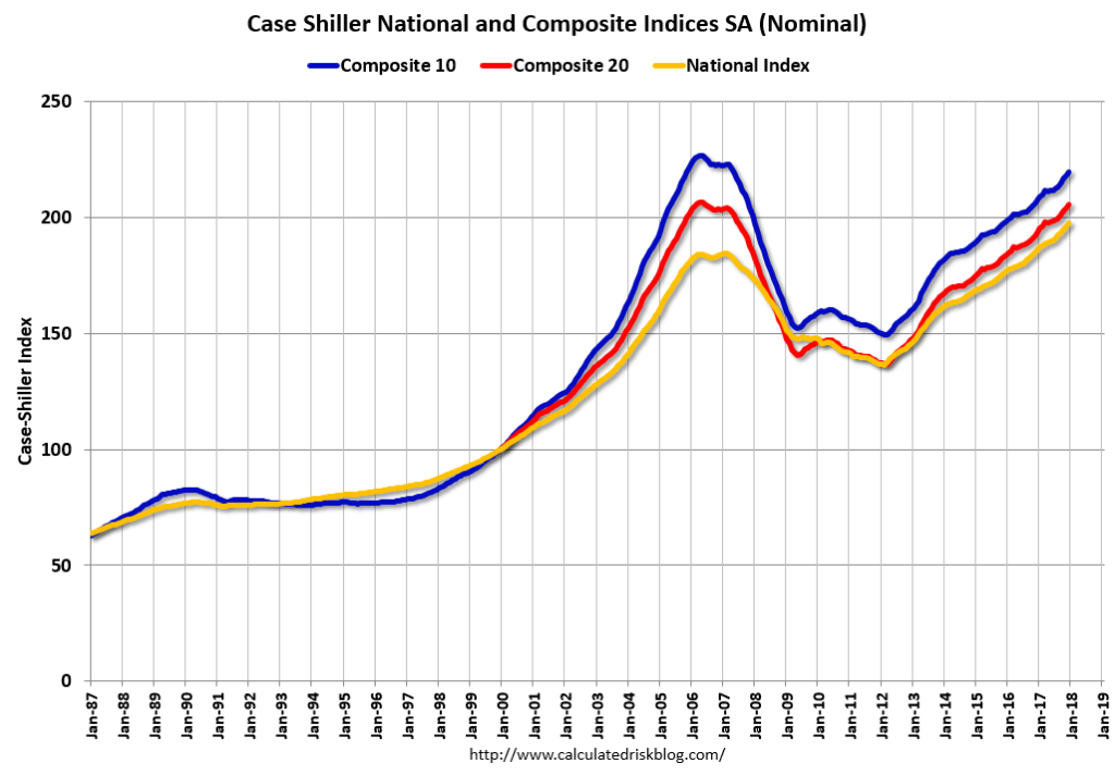 Case-Shiller indexes